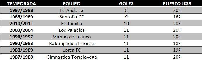 Tabla de equipos de Segunda 'B' que tras veintiseis jornadas llevaban menos de doce goles anotados