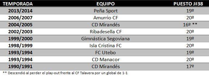 Tabla de equipos que llevaban los mismos goles que el Caudal (12) tras veintiséis jornadas disputadas