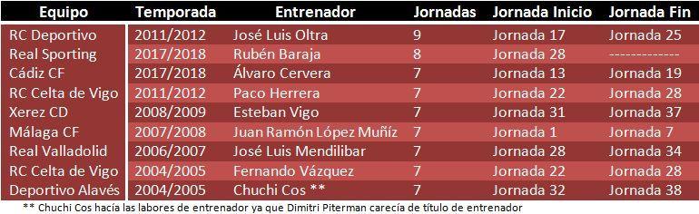 Tabla resumen de los nueve mejores registros de victorias del siglo XXI en Segunda División