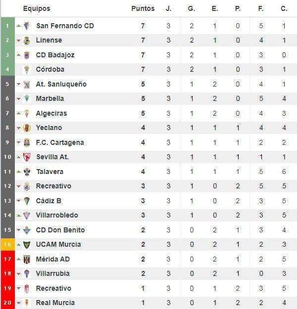Clasificación del grupo IV de Segunda División 'B'