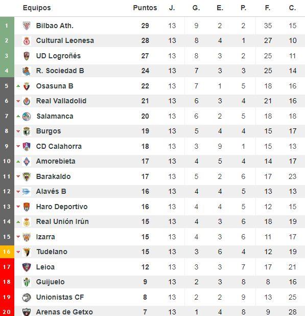 Clasificación del grupo II de Segunda División 'B'