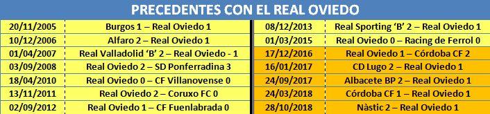 Todos los precedentes de Gorostegui Fernández-Ortega con el Real Oviedo