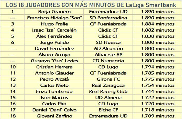Lista de los 18 jugadores con más minutos en LaLiga SmartBank hasta la fecha