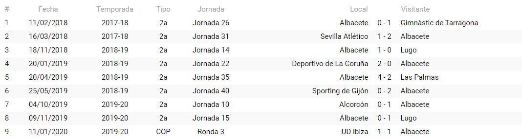 Precedentes del Albacete BP con Bikandi Garrido