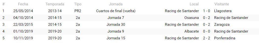 Precedentes del Racing de Santander con Areces Franco