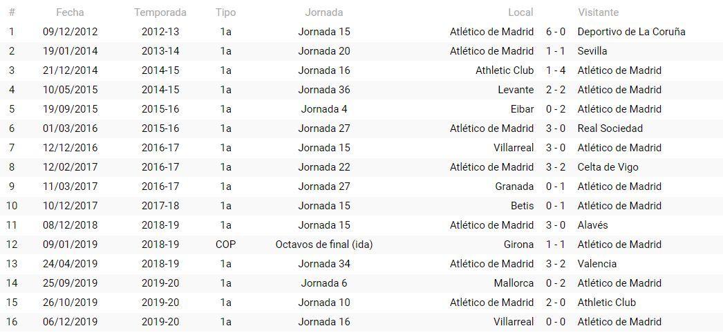 Precedentes del Atlético de Madrid con Hernández Hernández