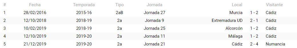 Precedentes de Ávalos Barrera con el Cádiz CF