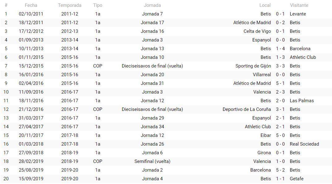 Precedentes del Real Betis con González González