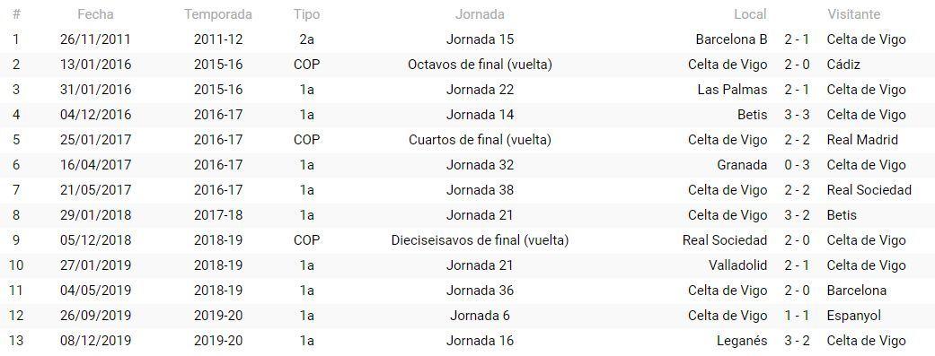 Precedentes del Celta con Sánchez Martínez