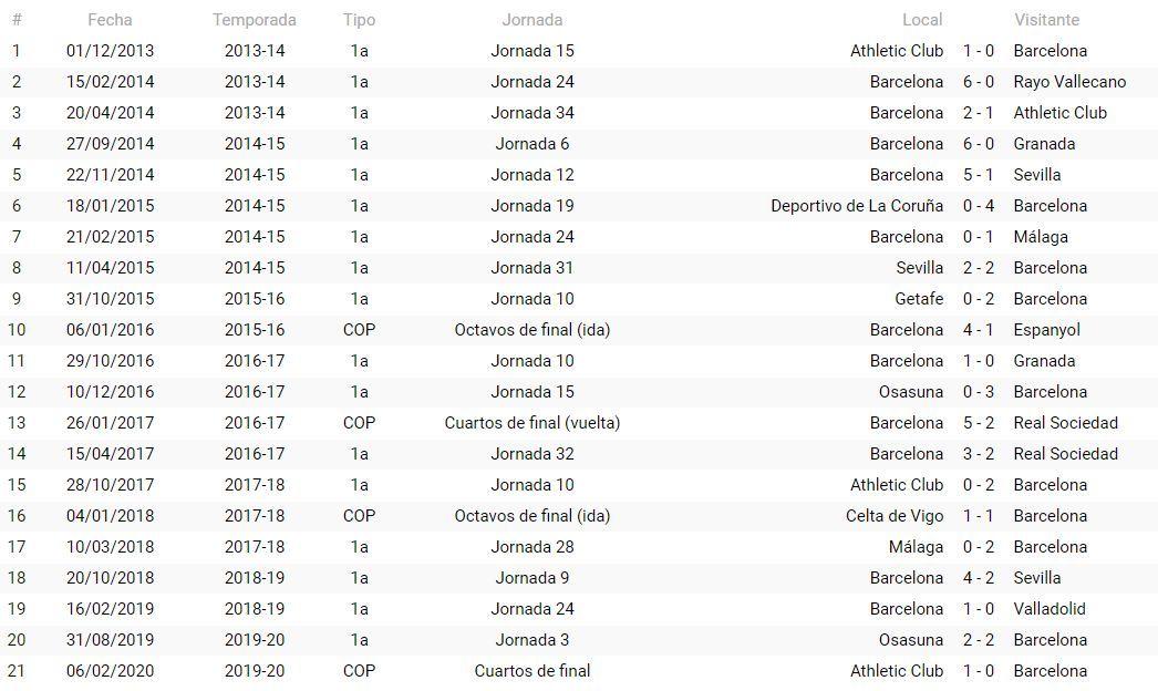 Precedentes del FC Barcelona con Martínez Munuera