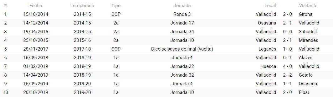 Precedentes del Real Valladolid con Munuera Montero