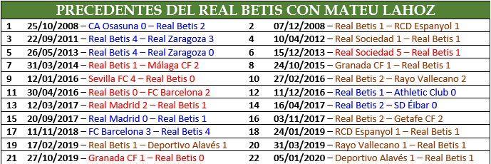 Todos los precedentes de Mateu Lahoz con el Real Betis