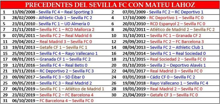 Todos los precedentes del Sevilla FC con Mateu Lahoz