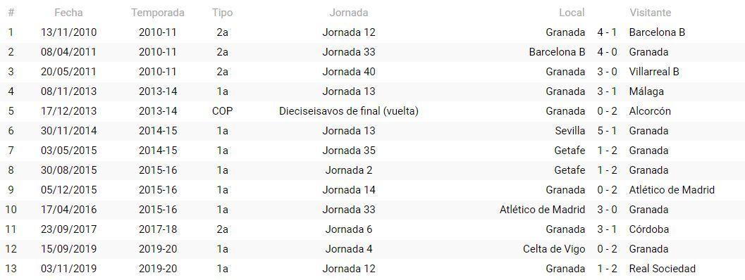 Precedentes del Granada con Prieto Iglesias