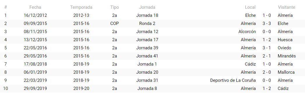Precedentes del Almería con Trujillo Suárez