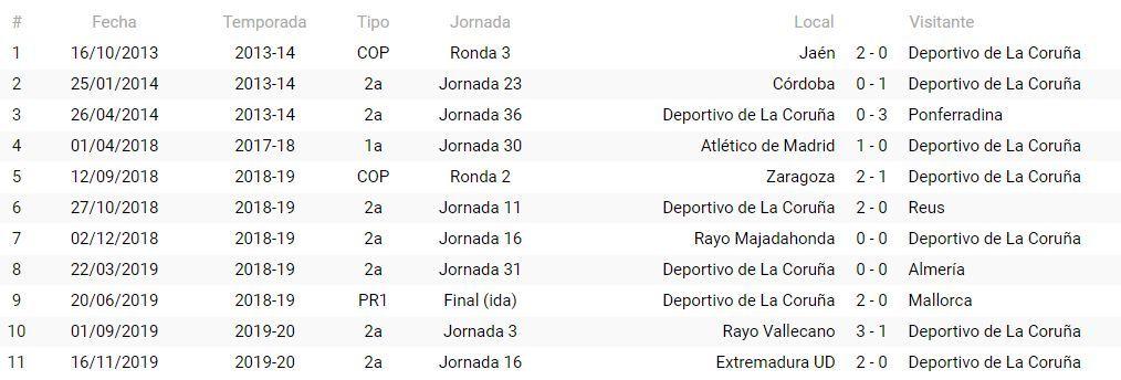 Precedentes del Deportivo con Trujillo Suárez