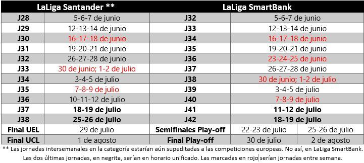 Un posible escenario de distribución de las jornadas en ambas ligas. La primera de ellas arrancaría el 5 de junio y concluiría el 1 y 2 de agosto con la final de la Champions League y la final del play-off de ascenso.