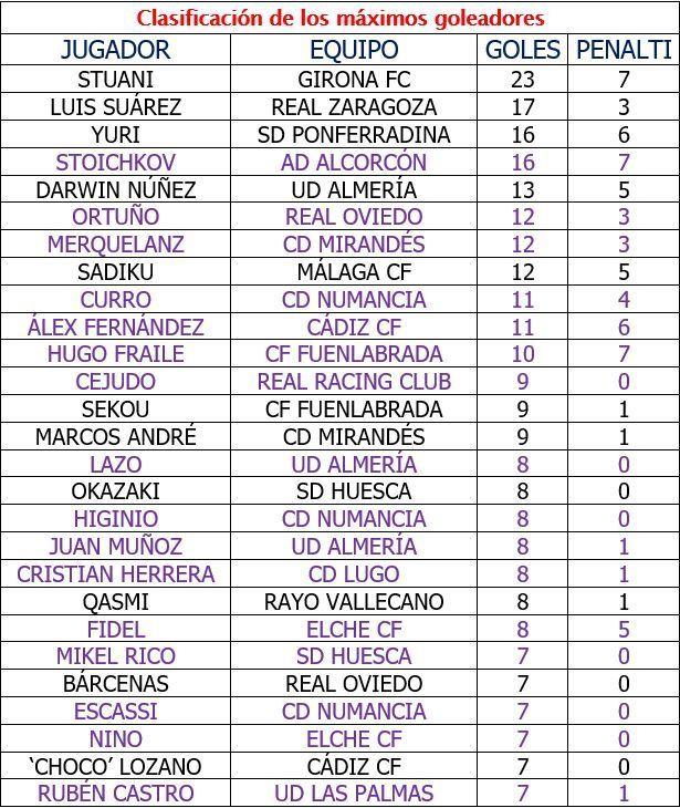 Tabla de máximos goleadores. En violeta los goleadores nacionales