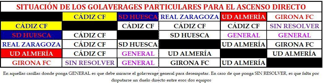 Situación de los golaverages entre los equipos implicados en el ascenso directo