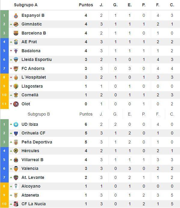 Clasificación del grupo III de Segunda División 'B'