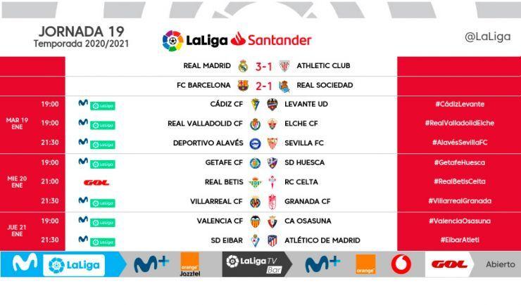 Señalamientos horarios para la jornada 19 de LaLiga Santander